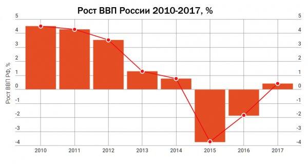 rost_VVP_2010-2017.jpg